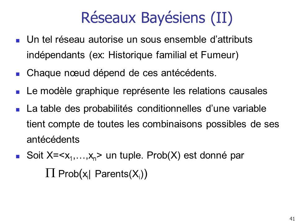 41 Réseaux Bayésiens (II) Un tel réseau autorise un sous ensemble dattributs indépendants (ex: Historique familial et Fumeur) Chaque nœud dépend de ce