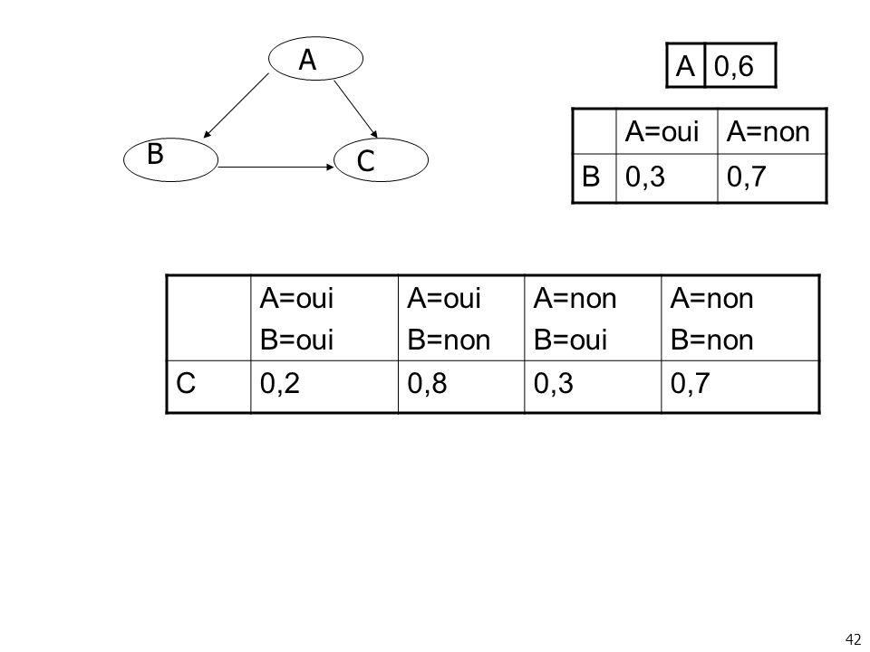 42 A B C A=ouiA=non B0,30,7 A=oui B=oui A=oui B=non A=non B=oui A=non B=non C0,20,80,30,7 A0,6
