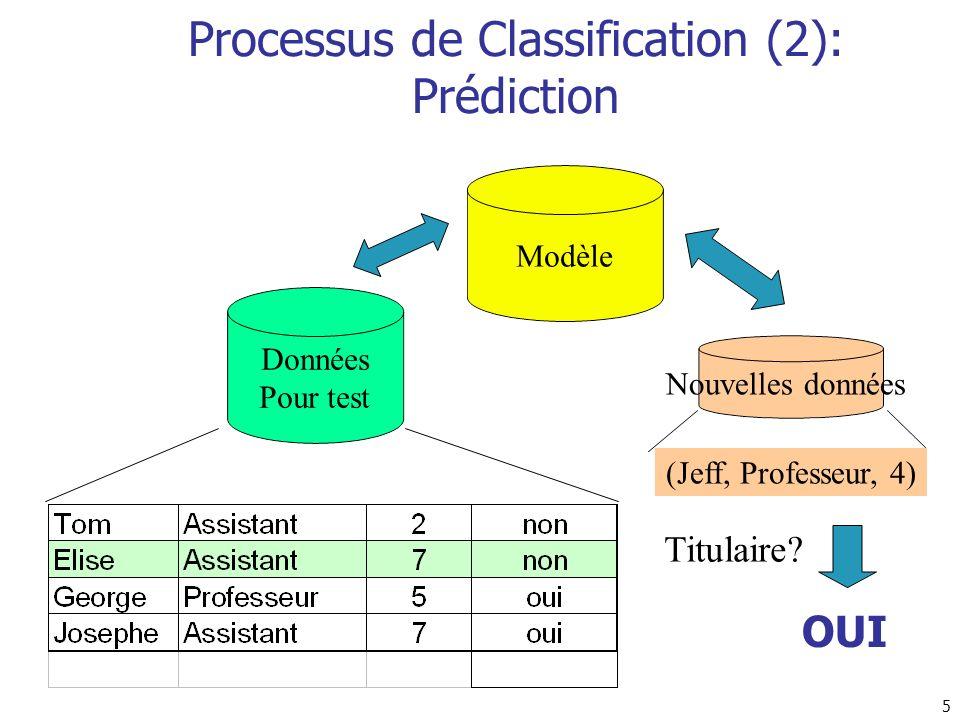 5 Données Pour test Nouvelles données (Jeff, Professeur, 4) Titulaire? OUI Processus de Classification (2): Prédiction
