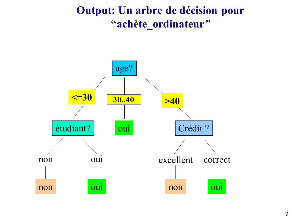 20 Application à lexemple Il y a 2 classes C1 (P) et C2 (N) En choisissant A, S est partitionné en S 1 et S 2 p 1 =2, n 1 =0, p 2 =0 et n 2 =2 E(A)=(I(2,0)+I(0,2)) I(2,0)=-log(1)-0*log(0)=0 I(0,2)=0 E(A)=0 Gain(A)=I(2,2)-E(A) I(2,2)=-2*log(2/4)-2*log(2/4)=4 Gain(A)=4 ABClasse 01C1 00 11C2 10
