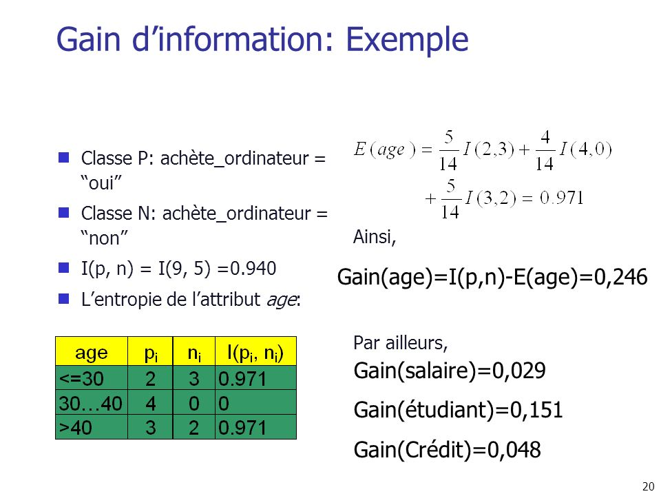 20 Gain dinformation: Exemple Classe P: achète_ordinateur = oui Classe N: achète_ordinateur = non I(p, n) = I(9, 5) =0.940 Lentropie de lattribut age: