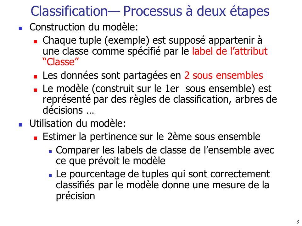 3 Classification Processus à deux étapes Construction du modèle: Chaque tuple (exemple) est supposé appartenir à une classe comme spécifié par le labe