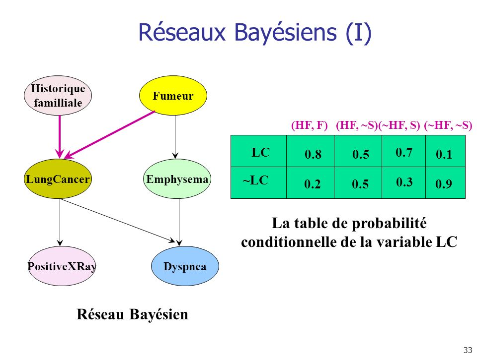 33 Réseaux Bayésiens (I) Historique familliale LungCancer PositiveXRay Fumeur Emphysema Dyspnea LC ~LC (HF, F)(HF, ~S)(~HF, S)(~HF, ~S) 0.8 0.2 0.5 0.