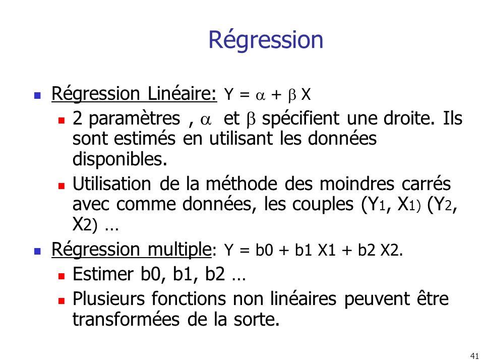 41 Régression Linéaire: Y = + X 2 paramètres, et spécifient une droite. Ils sont estimés en utilisant les données disponibles. Utilisation de la métho