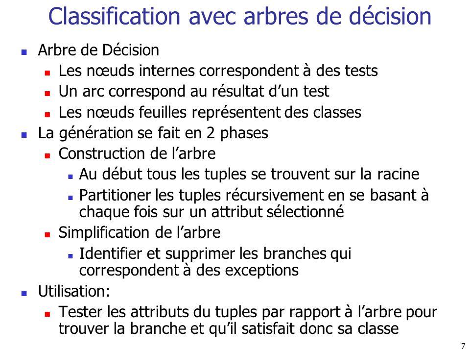 7 Classification avec arbres de décision Arbre de Décision Les nœuds internes correspondent à des tests Un arc correspond au résultat dun test Les nœu