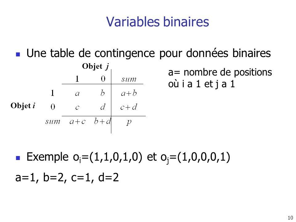 10 Variables binaires Une table de contingence pour données binaires Exemple o i =(1,1,0,1,0) et o j =(1,0,0,0,1) a=1, b=2, c=1, d=2 Objet i Objet j a