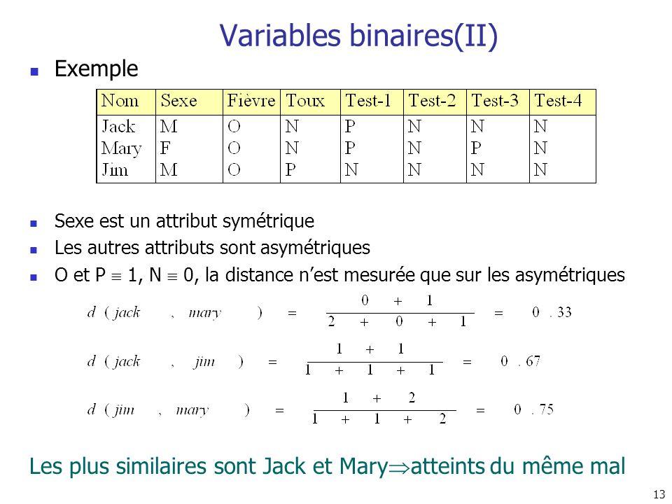 13 Variables binaires(II) Exemple Sexe est un attribut symétrique Les autres attributs sont asymétriques O et P 1, N 0, la distance nest mesurée que s