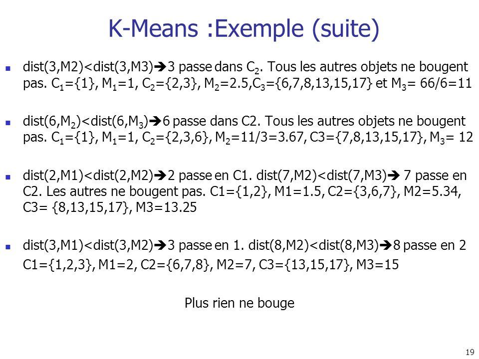 19 dist(3,M2)<dist(3,M3) 3 passe dans C 2. Tous les autres objets ne bougent pas. C 1 ={1}, M 1 =1, C 2 ={2,3}, M 2 =2.5,C 3 ={6,7,8,13,15,17} et M 3