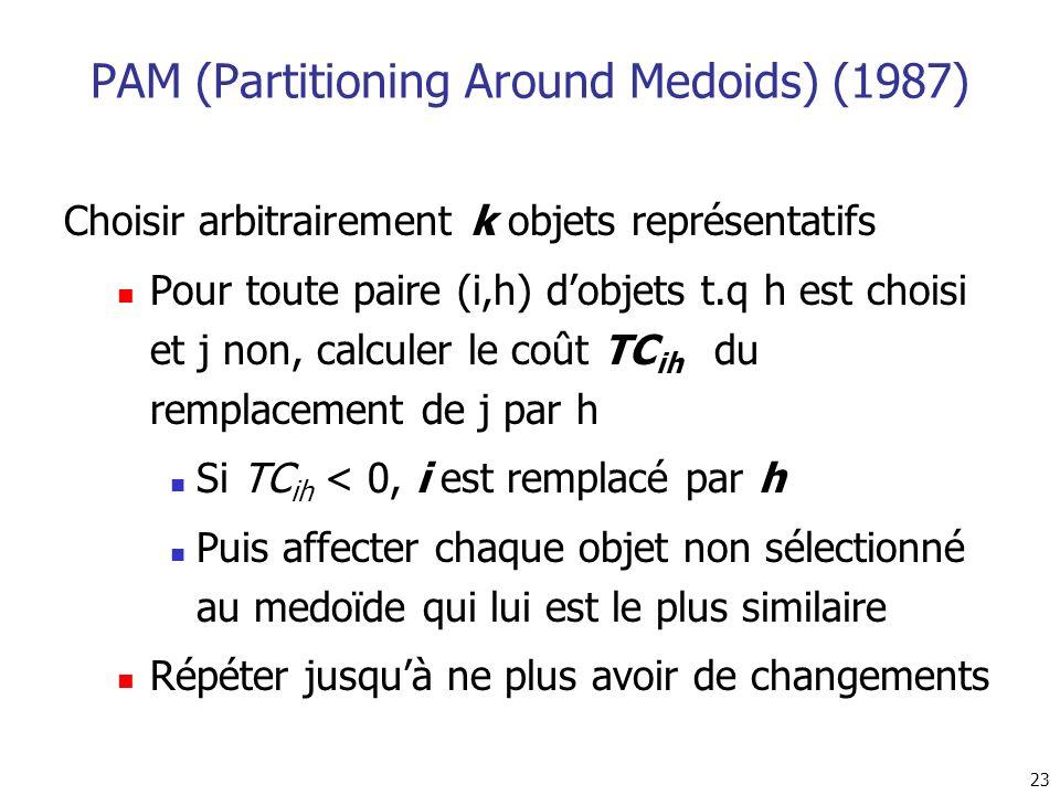 23 PAM (Partitioning Around Medoids) (1987) Choisir arbitrairement k objets représentatifs Pour toute paire (i,h) dobjets t.q h est choisi et j non, c