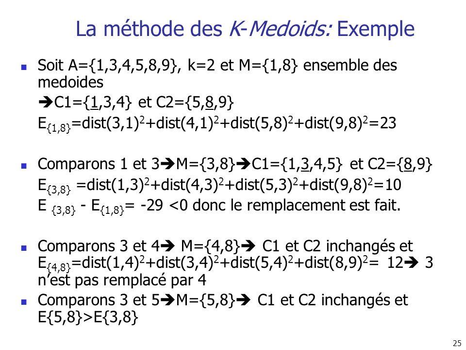 25 La méthode des K-Medoids: Exemple Soit A={1,3,4,5,8,9}, k=2 et M={1,8} ensemble des medoides C1={1,3,4} et C2={5,8,9} E {1,8} =dist(3,1) 2 +dist(4,