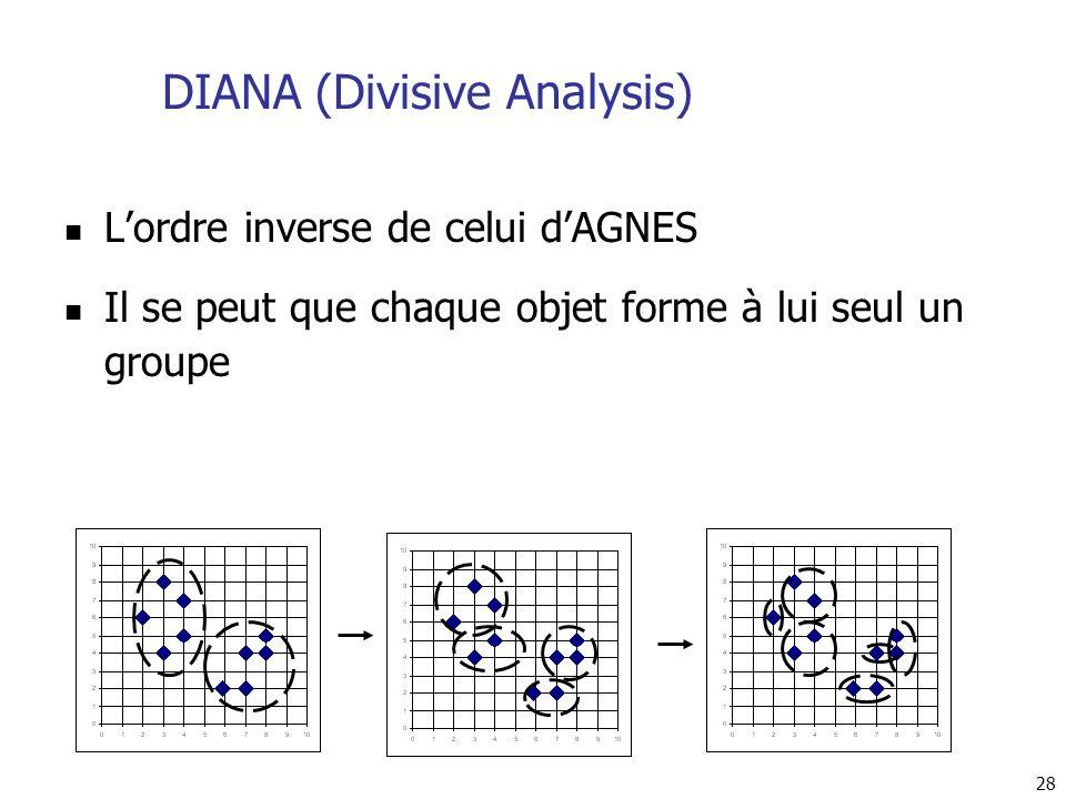 28 DIANA (Divisive Analysis) Lordre inverse de celui dAGNES Il se peut que chaque objet forme à lui seul un groupe