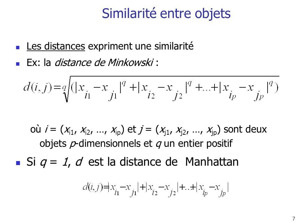 8 Similarité entre objets(I) Si q = 2, d est la distance Euclidienne : Propriétés d(i,j) 0 d(i,i) = 0 d(i,j) = d(j,i) d(i,j) d(i,k) + d(k,j)