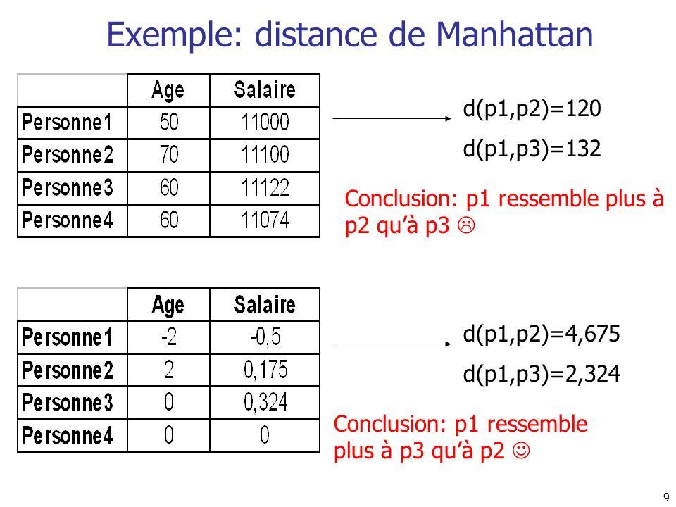 9 Exemple: distance de Manhattan d(p1,p2)=120 d(p1,p3)=132 d(p1,p2)=4,675 d(p1,p3)=2,324 Conclusion: p1 ressemble plus à p2 quà p3 Conclusion: p1 ress