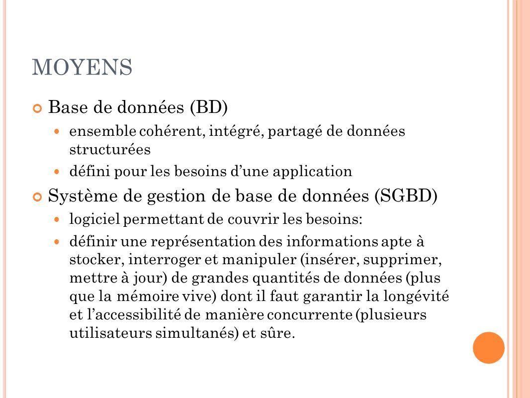 MOYENS Base de données (BD) ensemble cohérent, intégré, partagé de données structurées défini pour les besoins dune application Système de gestion de