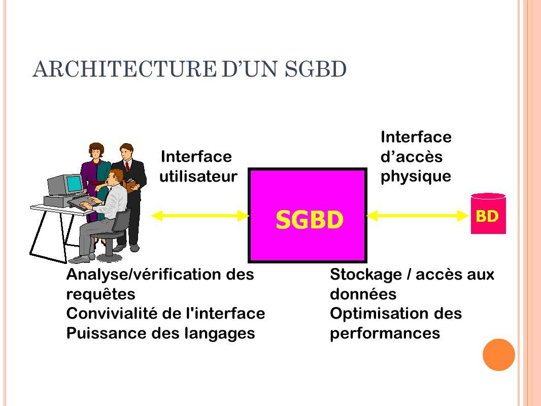 ARCHITECTURE DUN SGBD Interface utilisateur Interface daccès physique Analyse/vérification des requêtes Convivialité de l'interface Puissance des lang