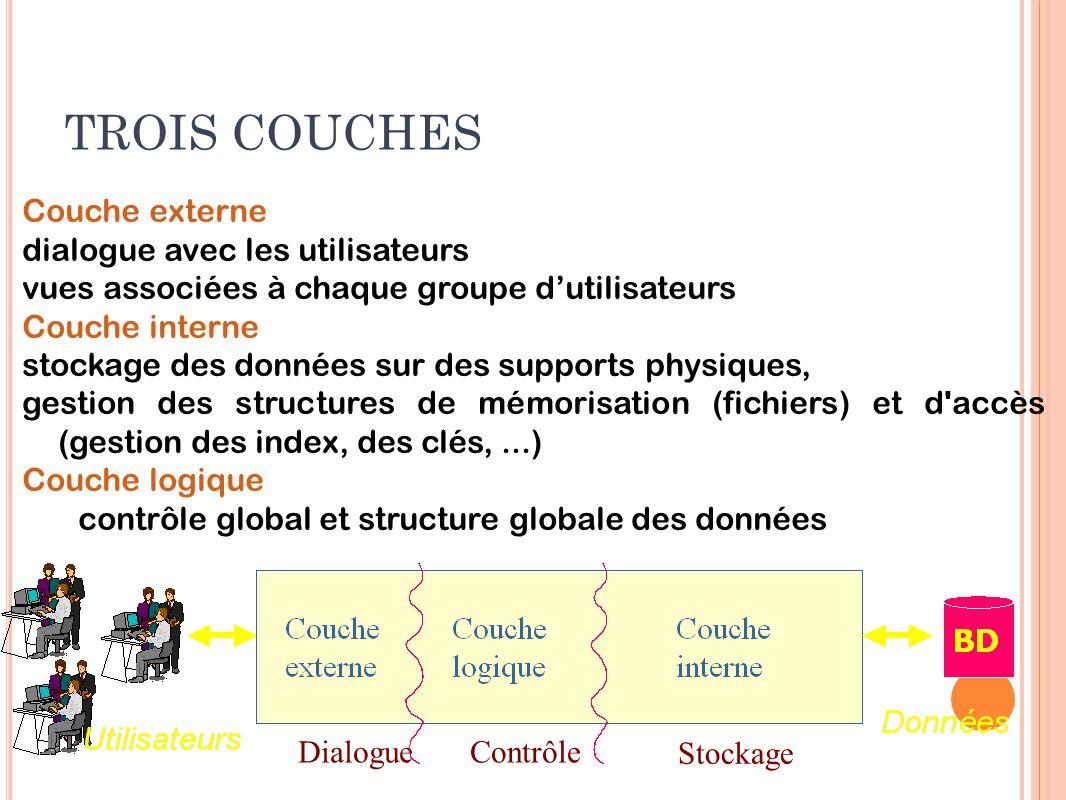 TROIS COUCHES Couche externe dialogue avec les utilisateurs vues associées à chaque groupe dutilisateurs Couche interne stockage des données sur des s