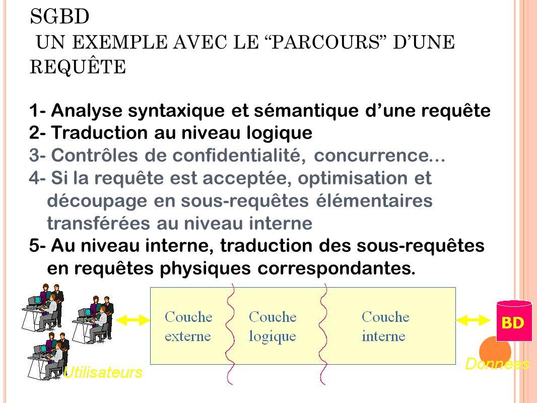 PRINCIPE DE FONCTIONNEMENT DU SGBD UN EXEMPLE AVEC LE PARCOURS DUNE REQUÊTE 1- Analyse syntaxique et sémantique dune requête 2- Traduction au niveau l
