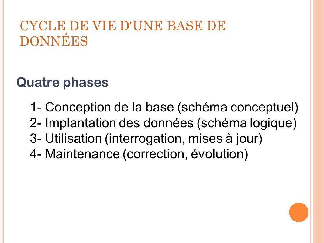 CYCLE DE VIE D'UNE BASE DE DONNÉES 1- Conception de la base (schéma conceptuel) 2- Implantation des données (schéma logique) 3- Utilisation (interroga