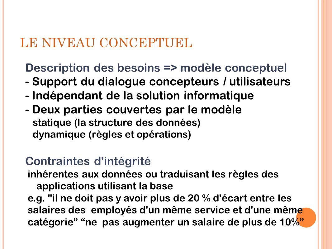 LE NIVEAU CONCEPTUEL Description des besoins => modèle conceptuel - Support du dialogue concepteurs / utilisateurs - Indépendant de la solution inform
