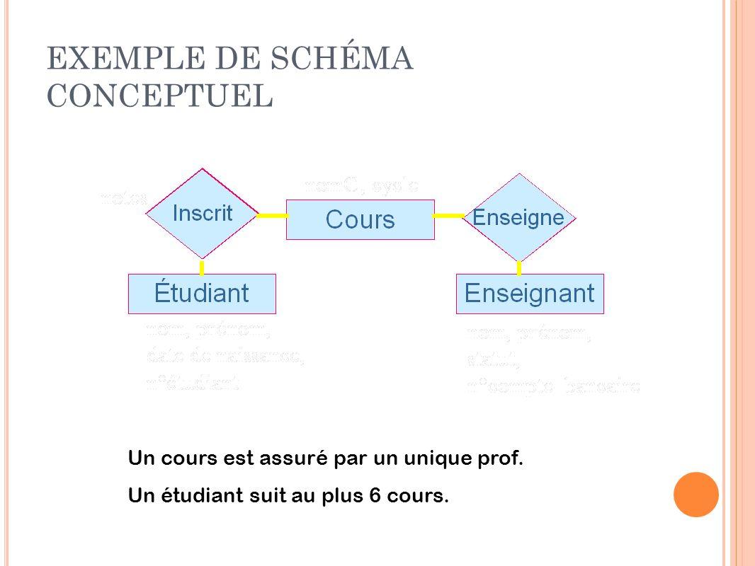 EXEMPLE DE SCHÉMA CONCEPTUEL Un cours est assuré par un unique prof. Un étudiant suit au plus 6 cours.