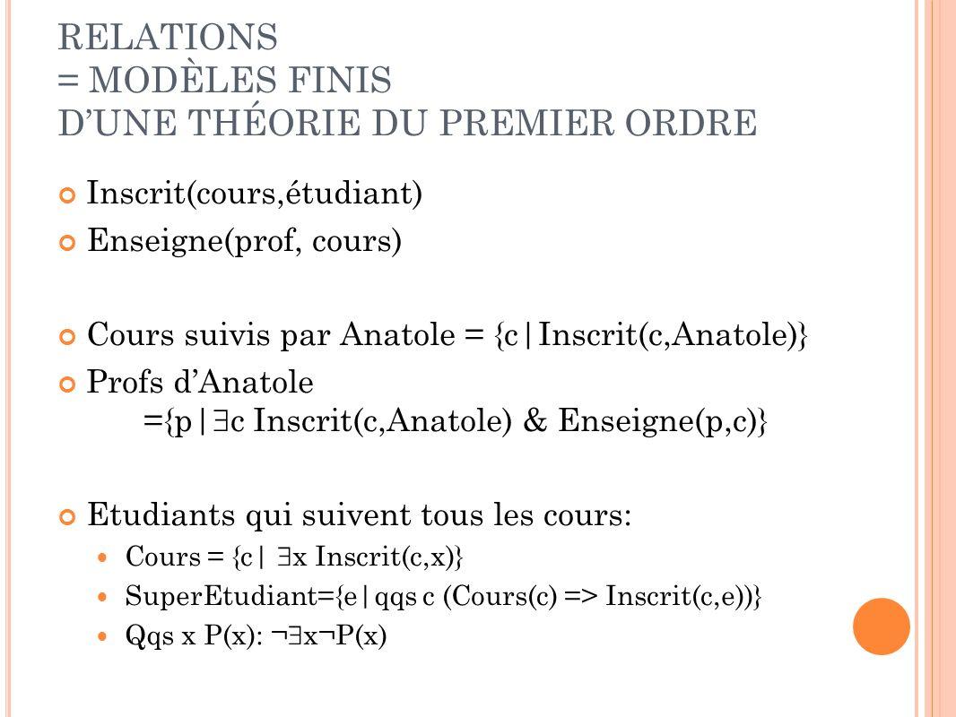 RELATIONS = MODÈLES FINIS DUNE THÉORIE DU PREMIER ORDRE Inscrit(cours,étudiant) Enseigne(prof, cours) Cours suivis par Anatole = {c Inscrit(c,Anatole)} Profs dAnatole ={p  c Inscrit(c,Anatole) & Enseigne(p,c)} Etudiants qui suivent tous les cours: Cours = {c  x Inscrit(c,x)} SuperEtudiant={e qqs c (Cours(c) => Inscrit(c,e))} Qqs x P(x): ¬ x¬P(x)