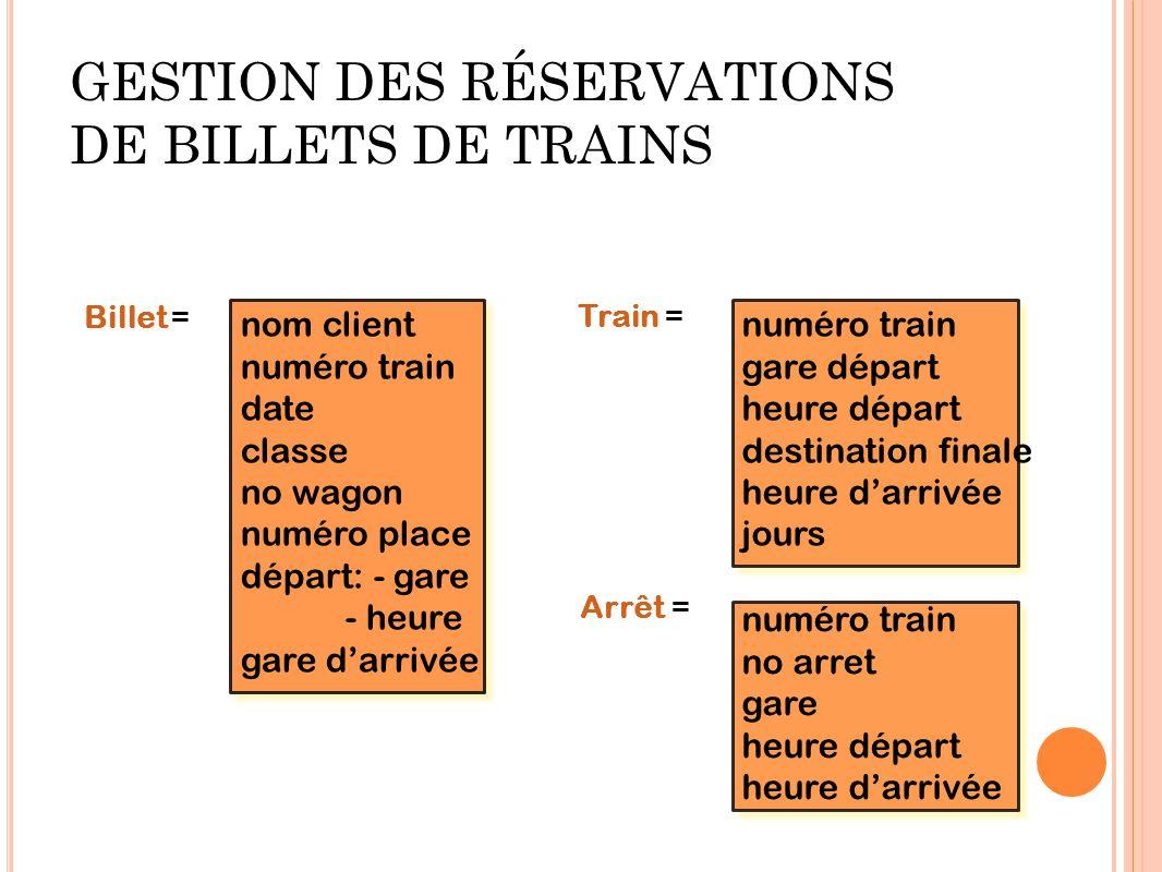GESTION DES RÉSERVATIONS DE BILLETS DE TRAINS nom client numéro train date classe no wagon numéro place départ: - gare - heure gare darrivée numéro tr