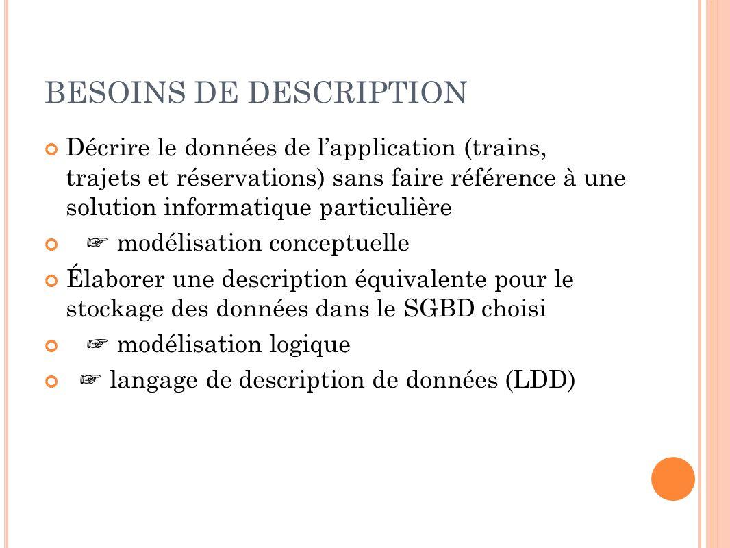 BESOINS DE DESCRIPTION Décrire le données de lapplication (trains, trajets et réservations) sans faire référence à une solution informatique particuli