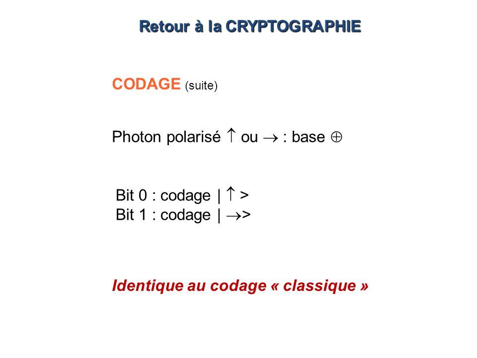 Bit 0 : codage | > Bit 1 : codage | > CODAGE (suite) Photon polarisé ou : base Retour à la CRYPTOGRAPHIE Identique au codage « classique »