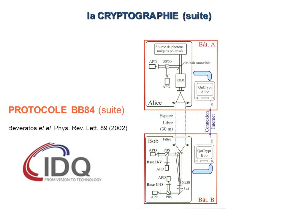 PROTOCOLE BB84 (suite) Beveratos et al Phys. Rev. Lett. 89 (2002) la CRYPTOGRAPHIE (suite)