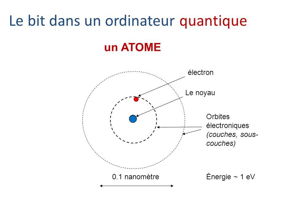 0.1 nanomètre un ATOME Le noyau Orbites électroniques (couches, sous- couches) Énergie ~ 1 eV Le bit dans un ordinateur quantique électron
