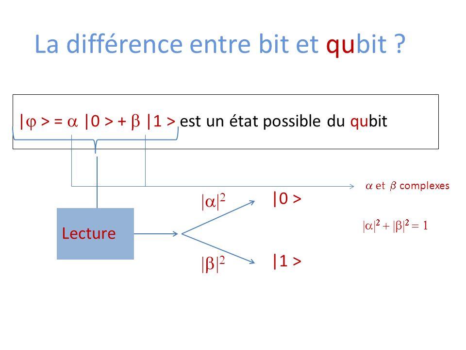 La différence entre bit et qubit ? | > = |0 > + |1 > est un état possible du qubit Lecture |0 > |1 > et complexes