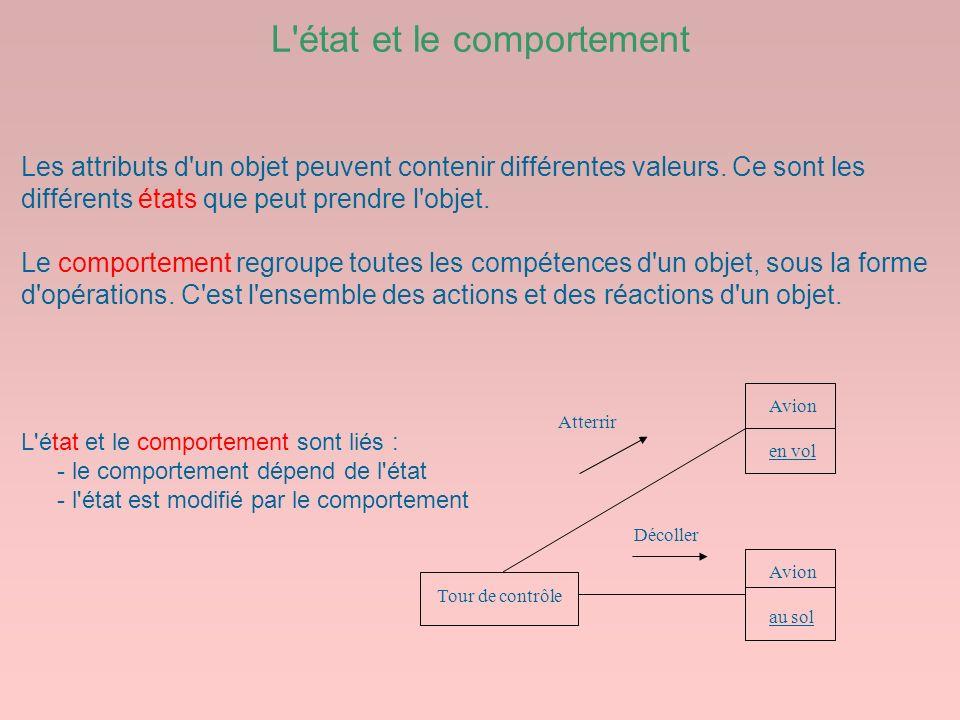 L'état et le comportement Atterrir Décoller Tour de contrôle Avion en vol Avion au sol Les attributs d'un objet peuvent contenir différentes valeurs.