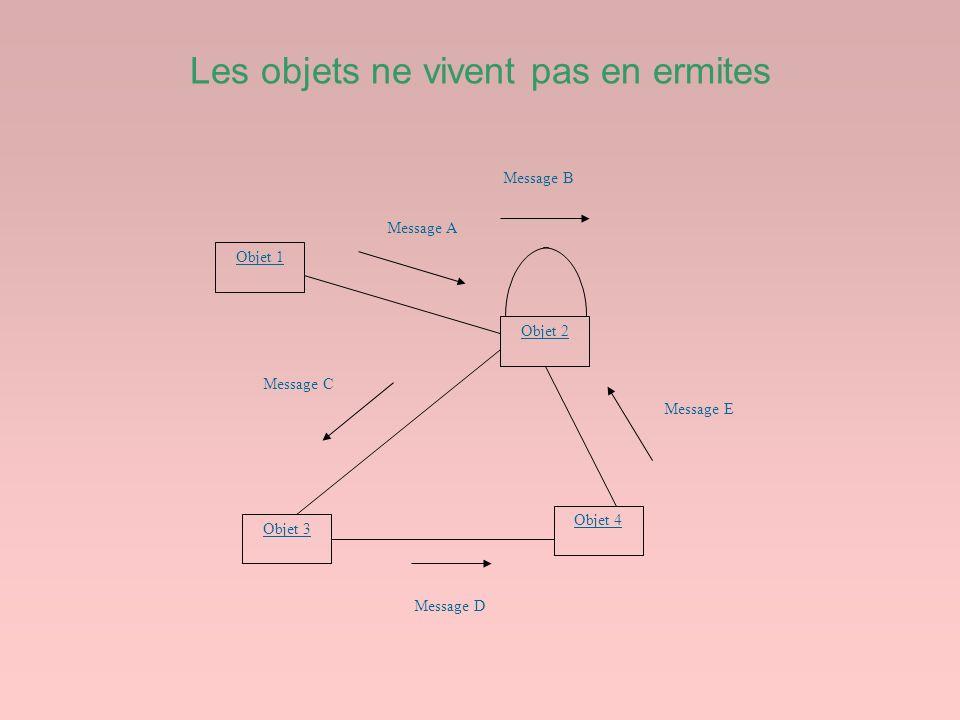 Les objets ne vivent pas en ermites Objet 1 Objet 3 Objet 4 Objet 2 Message B Message A Message C Message D Message E