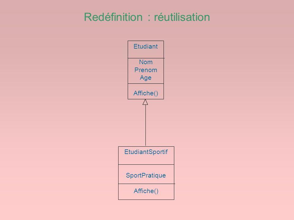 Redéfinition : réutilisation Etudiant Nom Prenom Age Affiche() EtudiantSportif SportPratique Affiche()