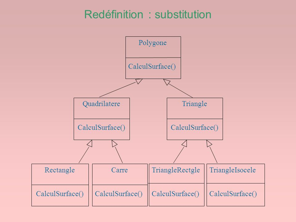 Redéfinition : substitution Polygone CalculSurface() Quadrilatere CalculSurface() Rectangle CalculSurface() Carre CalculSurface() Triangle CalculSurfa