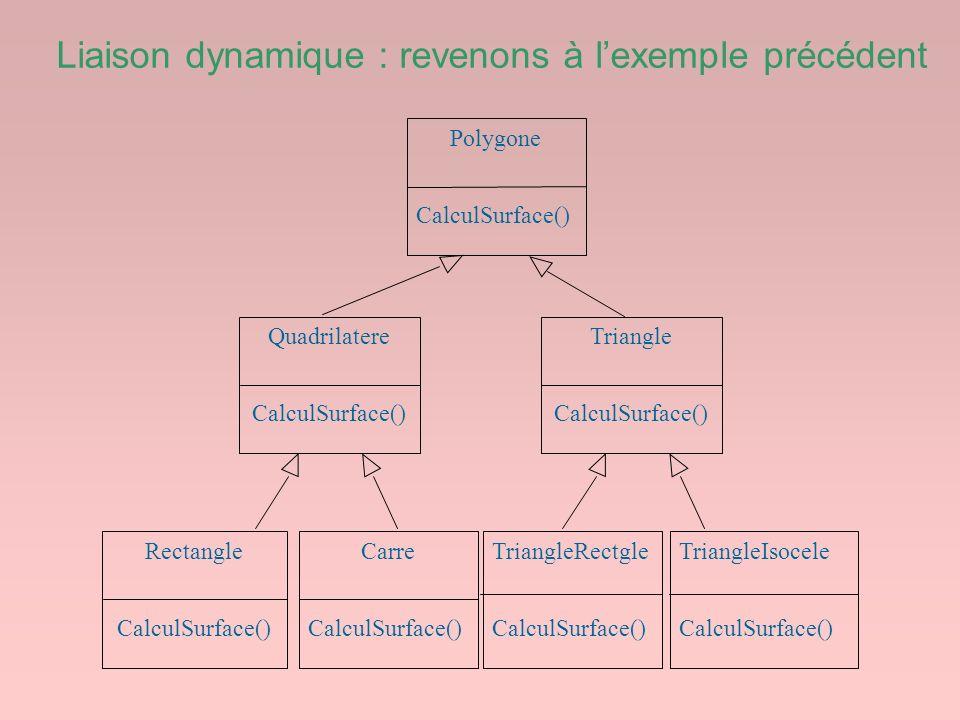 Liaison dynamique : revenons à lexemple précédent Polygone CalculSurface() Quadrilatere CalculSurface() Rectangle CalculSurface() Carre CalculSurface(