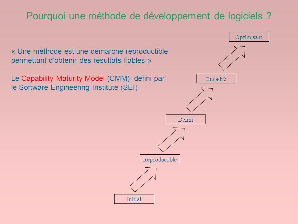 Pourquoi une méthode de développement de logiciels ? Optimisant Encadré Défini Reproductible Initial « Une méthode est une démarche reproductible perm