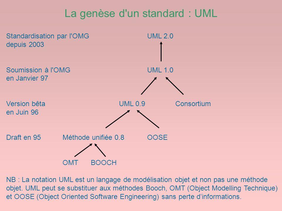 La genèse d'un standard : UML Standardisation par l'OMGUML 2.0 depuis 2003 Soumission à l'OMGUML 1.0 en Janvier 97 Version bêtaUML 0.9Consortium en Ju