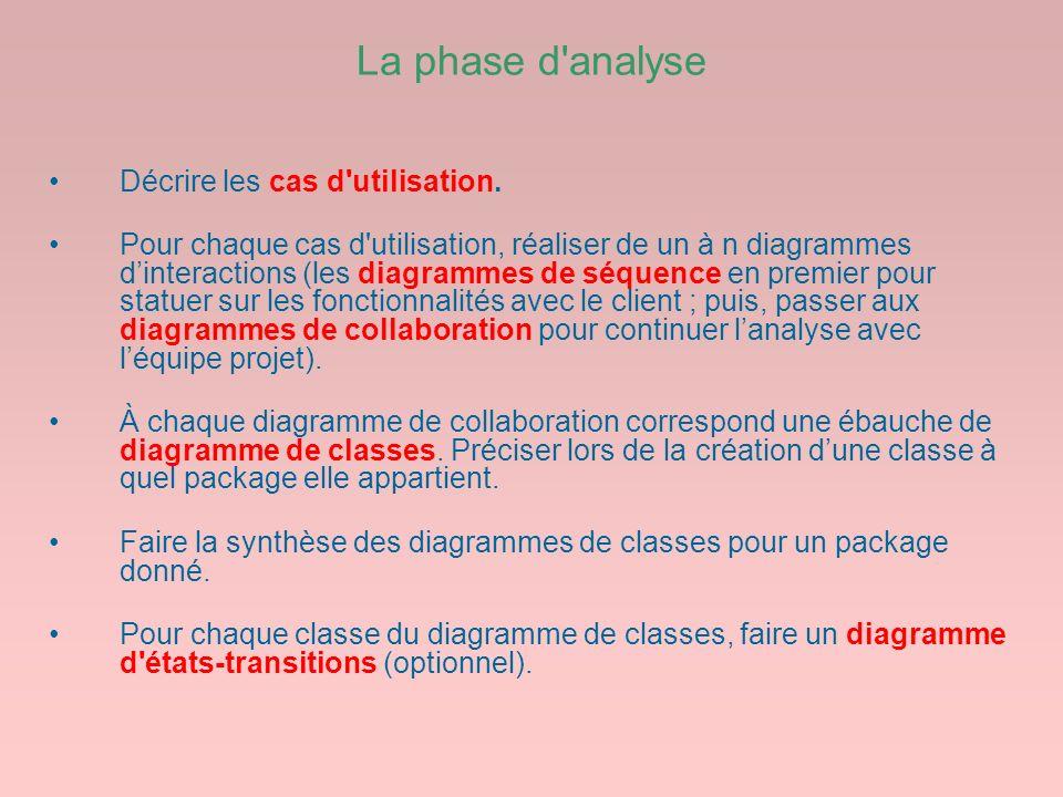 La phase d'analyse Décrire les cas d'utilisation. Pour chaque cas d'utilisation, réaliser de un à n diagrammes dinteractions (les diagrammes de séquen