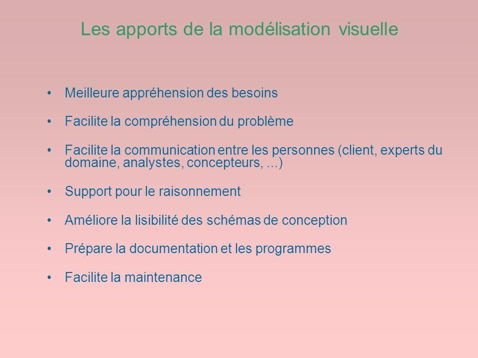Les apports de la modélisation visuelle Meilleure appréhension des besoins Facilite la compréhension du problème Facilite la communication entre les p