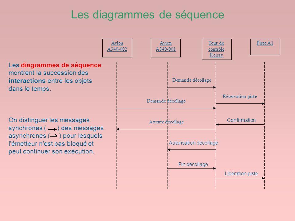 Les diagrammes de séquence Tour de contrôle Roissy Avion A340-002 Piste A1Avion A340-001 Demande décollage Attente décollage Réservation piste Confirm