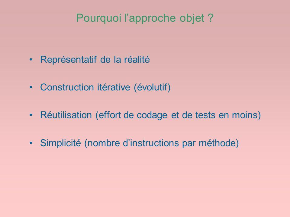 Pourquoi lapproche objet ? Représentatif de la réalité Construction itérative (évolutif) Réutilisation (effort de codage et de tests en moins) Simplic