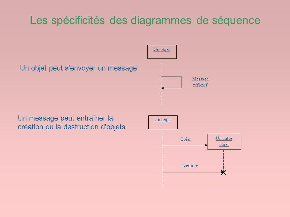 Les spécificités des diagrammes de séquence Un objet Message réflexif Un objet Un autre objet Créer Détruire Un objet peut s'envoyer un message Un mes