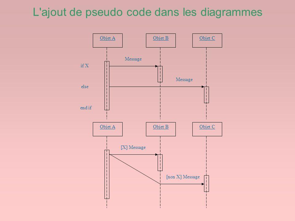 L'ajout de pseudo code dans les diagrammes Objet A [X] Message Objet BObjet C [non X] Message Objet A Message Objet BObjet C Message if X else end if