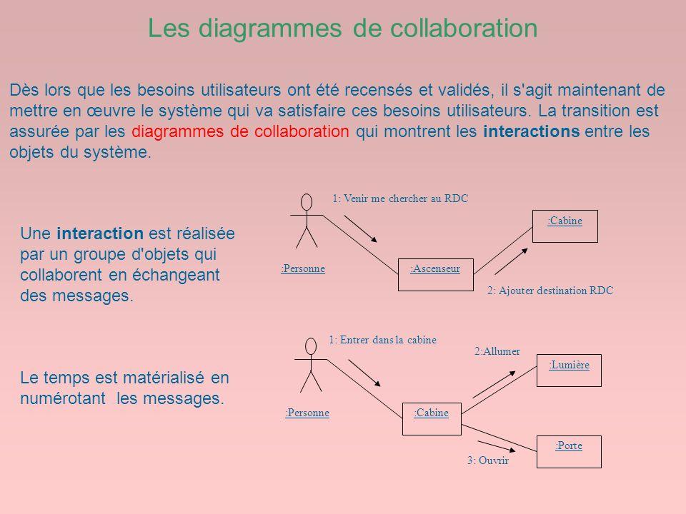 Les diagrammes de collaboration :Personne :Ascenseur :Cabine 1: Venir me chercher au RDC 2: Ajouter destination RDC 1: Entrer dans la cabine 3: Ouvrir
