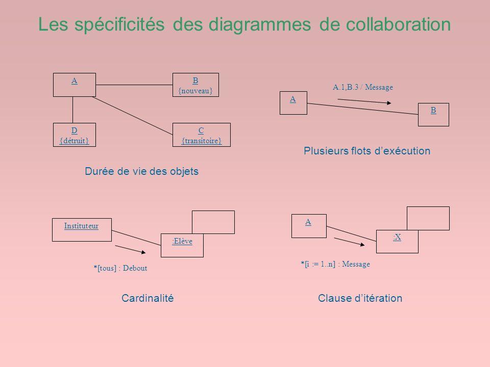 Les spécificités des diagrammes de collaboration AB {nouveau} C {transitoire} D {détruit} Instituteur :Elève *[tous] : Debout Durée de vie des objets