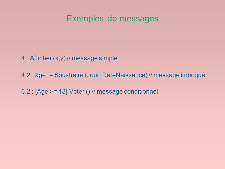 Exemples de messages 4 : Afficher (x,y) // message simple 4.2 : âge := Soustraire (Jour, DateNaissance) // message imbriqué 6.2 : [Age >= 18] Voter ()
