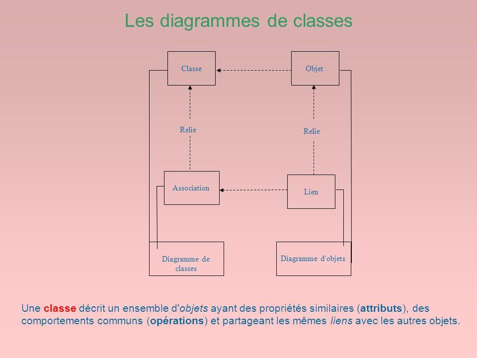 Les diagrammes de classes ClasseObjet Association Lien Relie Diagramme de classes Diagramme d'objets Une classe décrit un ensemble d'objets ayant des