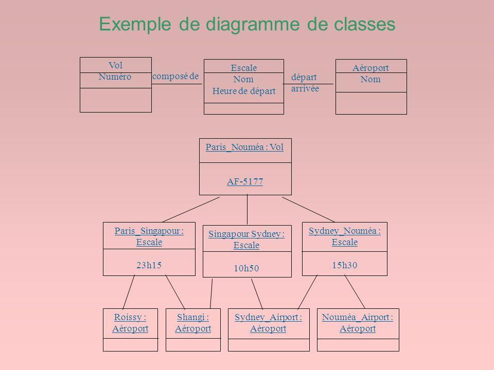Exemple de diagramme de classes départ arrivée composé de Vol Numéro Escale Nom Heure de départ Aéroport Nom Paris_Nouméa : Vol AF-5177 Paris_Singapou