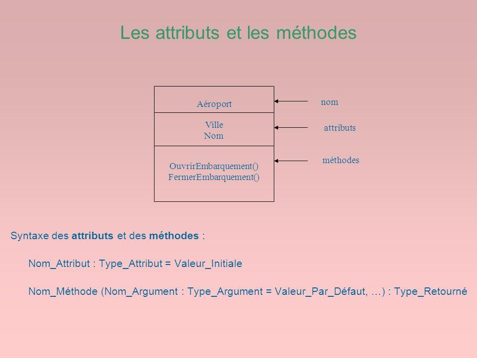 Les attributs et les méthodes Syntaxe des attributs et des méthodes : Nom_Attribut : Type_Attribut = Valeur_Initiale Nom_Méthode (Nom_Argument : Type_